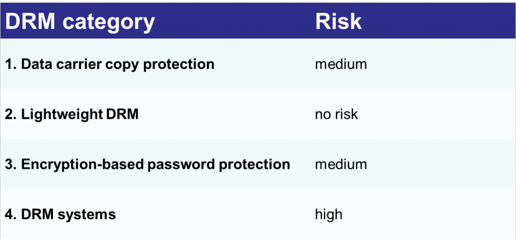 DRM category and risk