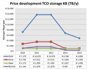 Price development TCO storage